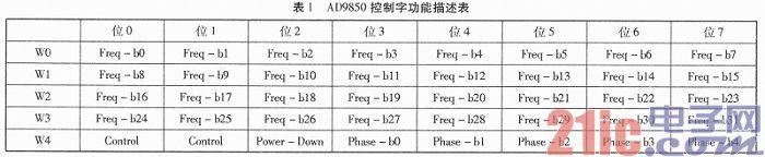 基于AD9850多功能信号源的设计与实现
