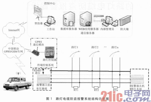 基于电力载波的路灯电缆防盗报警器设计