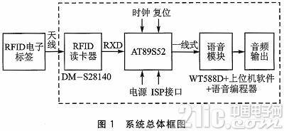 基于RFID技术的智能语音播报系统设计