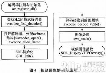 Cortex-A8和H.264的无线视频监控系统设计