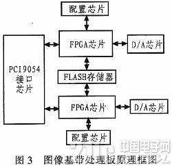 一个基于PXI总线的半实物仿真系统的设计与实现