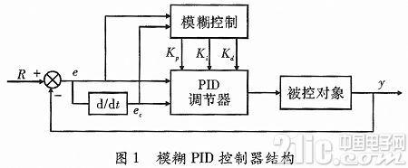 基于MatIab的模糊PID控制系统设计及仿真