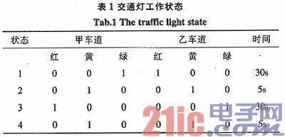 基于EDA的交通信号灯电路的设计与仿真