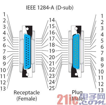 计算机接口知识:串行口雨林木风win7旗舰版、并行口、USB接口是如何联络主机和外设