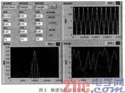 基于Labview的虚拟频谱分析仪的设计