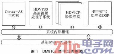 基于多核DSP处理器DM8168的视频处理方法