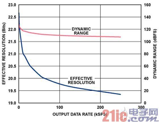有效分辨率(均方根位数)与输出数据速率的关系