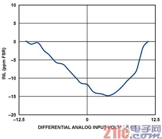 积分非线性(INL,以FSR的ppm表示)与输入电压的关系