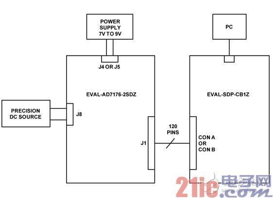 测试设置功能框图