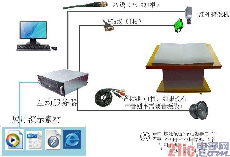 互动投影系统
