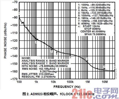 图2. AD9523相位噪声,fCLOCK = 122.88 MHz
