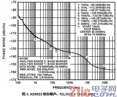 图3. AD9523相位噪声,fCLOCK = 184.32 MHz