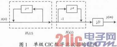 基于DSP Builder的CIC梳状滤波器的设计