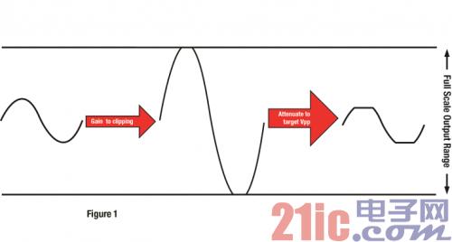 放大信号为削波增加 THD,然后降低输出产生特定峰值到峰值电压的更平均功率