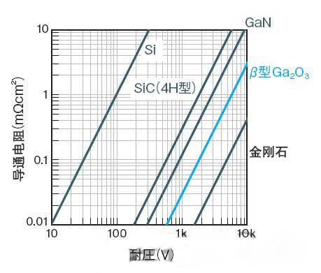 导通电阻比SiC及GaN小