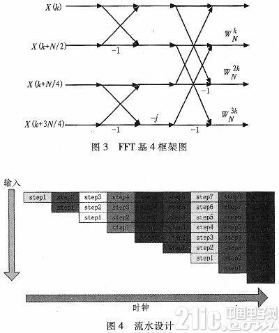 基于FPGA流水线结构并行FFT的设计与实现