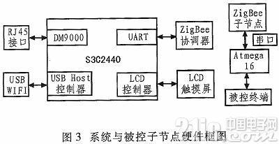 基于ZigBee智能家居控制系统的设计