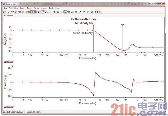 图2:巴特沃兹滤波器的频率响应。
