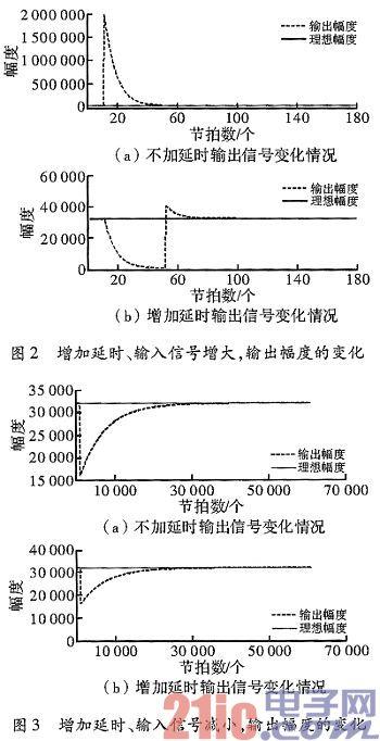 基于AGC算法的音频信号处理方法及FPGA实现