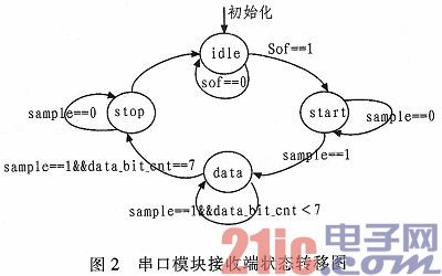 基于FPGA的GPS数据采集器的设计与实现