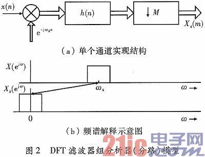 一种基于FPGA的群路信号数字分路实现结构