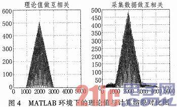 基于DSP和FPGA的水声定位系统主控机设计