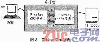 基于FlexRay的飞行仿真计算机1553B单元设计