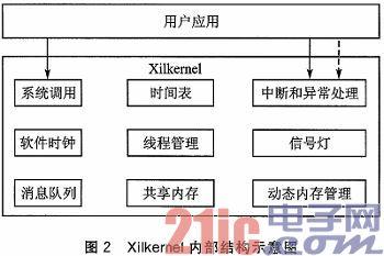 在FPGA中实现嵌入式TCP/IP通信协议栈