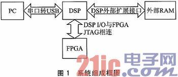 DSP和JTAG接口的FPGA系统在线编程方法