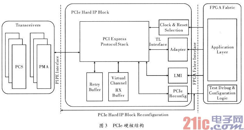 基于FPGA的PCIe接口实现