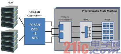 图2 存储器子系统结构图.jpg