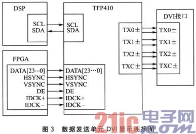 FPGA+DSP架构的HD-SDI高清图像处理系统设计