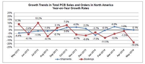 2014年5月份北美PCB行业缓慢增长