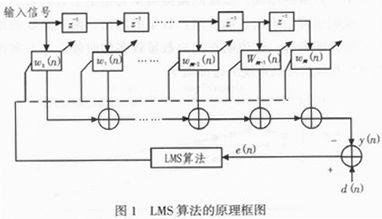 基于FPGA的自适应均衡器的研究与设计