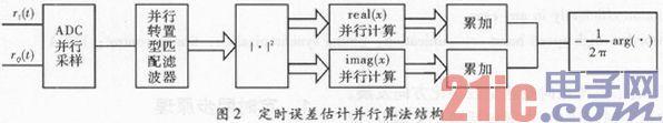 高速数传中定时同步设计与FPGA实现