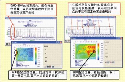 图4:快速定位电磁干扰源。