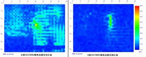 图8:单个频率点(462MHz)的空间分布比较。