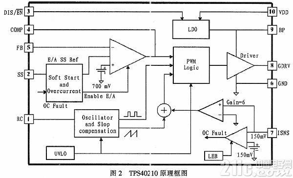 基于TPS40210的APD偏压温补电路设计