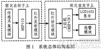 基于TMP275的电机温度监控系统研究