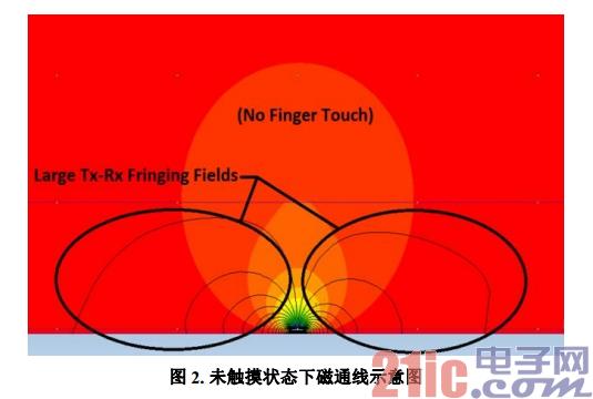 图2. 未触摸状态下磁通线示意图