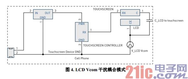 图 4. LCD Vcom 干扰耦合模式