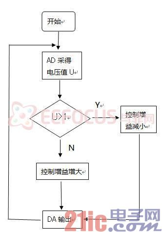 图4-增益控制流程