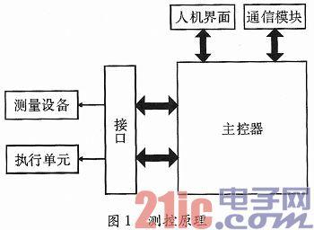 基于USB的数字扫频仪测控接口设计