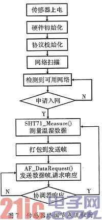 基于ZigBee协议的温湿度监测系统设计与实现