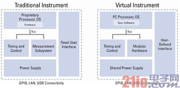 虚拟仪器的概念及其系统软硬件结构