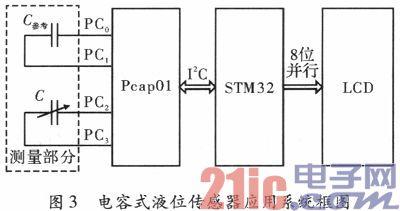 基于Pcap01的电容式液位传感器系统设计