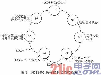 基于SOPC的现场总线多通道实时温度采集系统设计