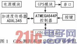 ADXL345与EB3631在GPS导航中的应用