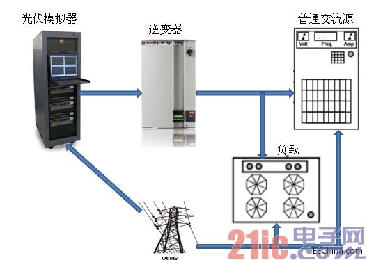 利用AMETEK MX/RS可再生交直流电源测试逆变器