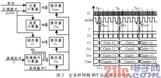 基于FPGA的速度和位置测量板卡的设计与实现